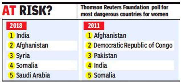 Thomson Reuters survey: India most dangerous nation for