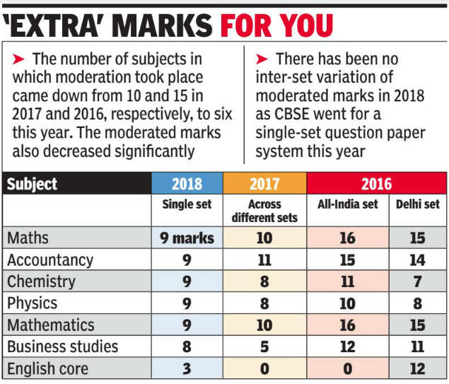 class XII: Moderation helped Class XII students gain up to 30 marks