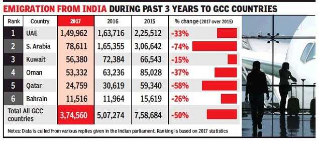 Indian workers in Gulf down by half since 2015 | India News - Times