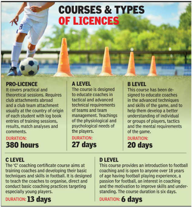 football team: Coach not 'certified', Haryana U-14 girls