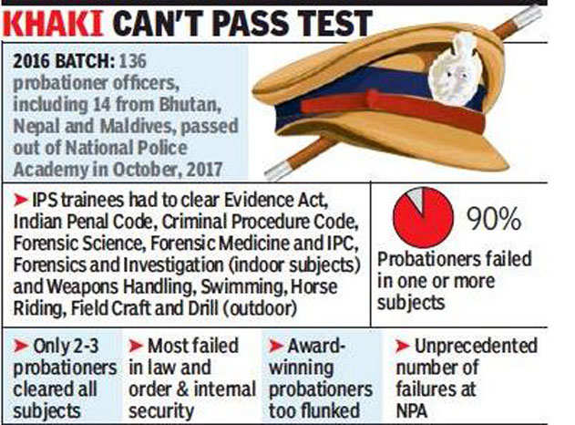 119 of 122 IPS officers fail to clear police academy exam