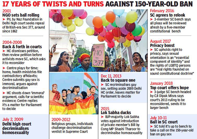 Decriminalisation of gay sex: Govt leaves it to apex court