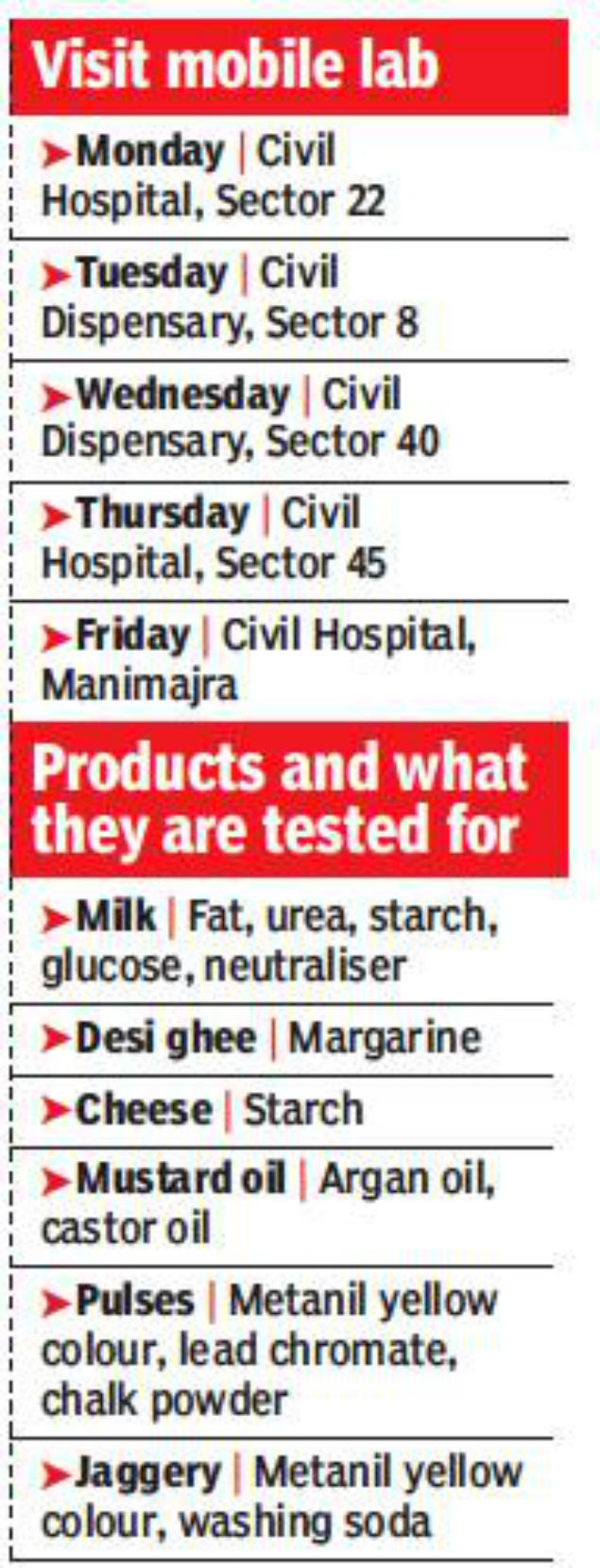 Test Your Food Sample: Test Your Food Sample | Chandigarh
