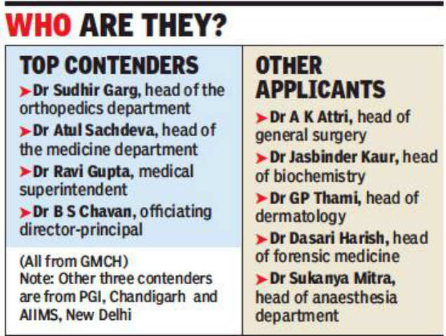 12 doctors apply for GMCH director's post: 12 doctors apply