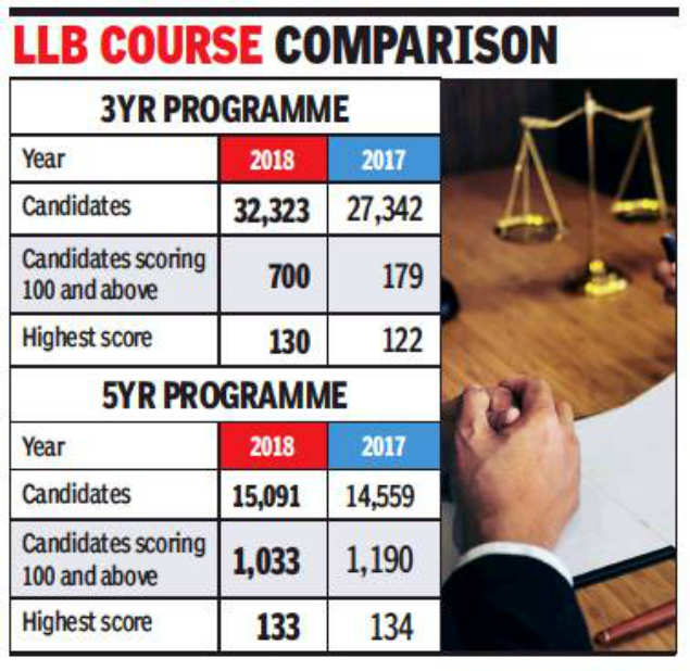 In 2 years, 3-year LLB aspirants up by 60%   Mumbai News - Times of