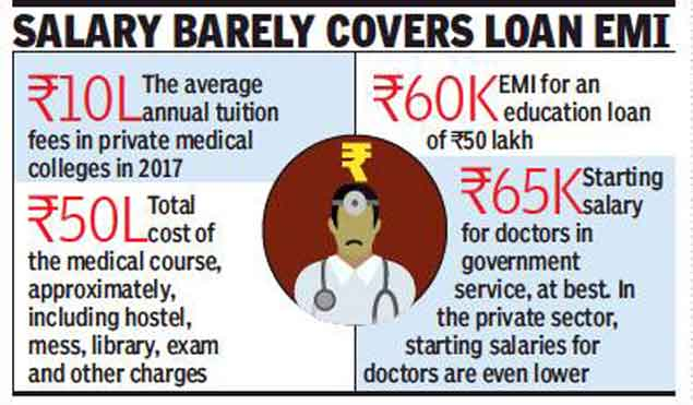 High MBBS fees leaving many doctors in debt trap | India News