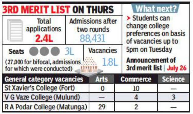 1 8 lakh seats on offer for third round of FYJC admissions