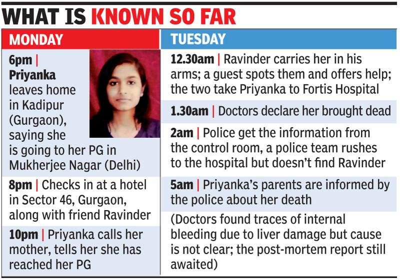 IAS aspirant leaves home for PG, dies in hotel | Gurgaon
