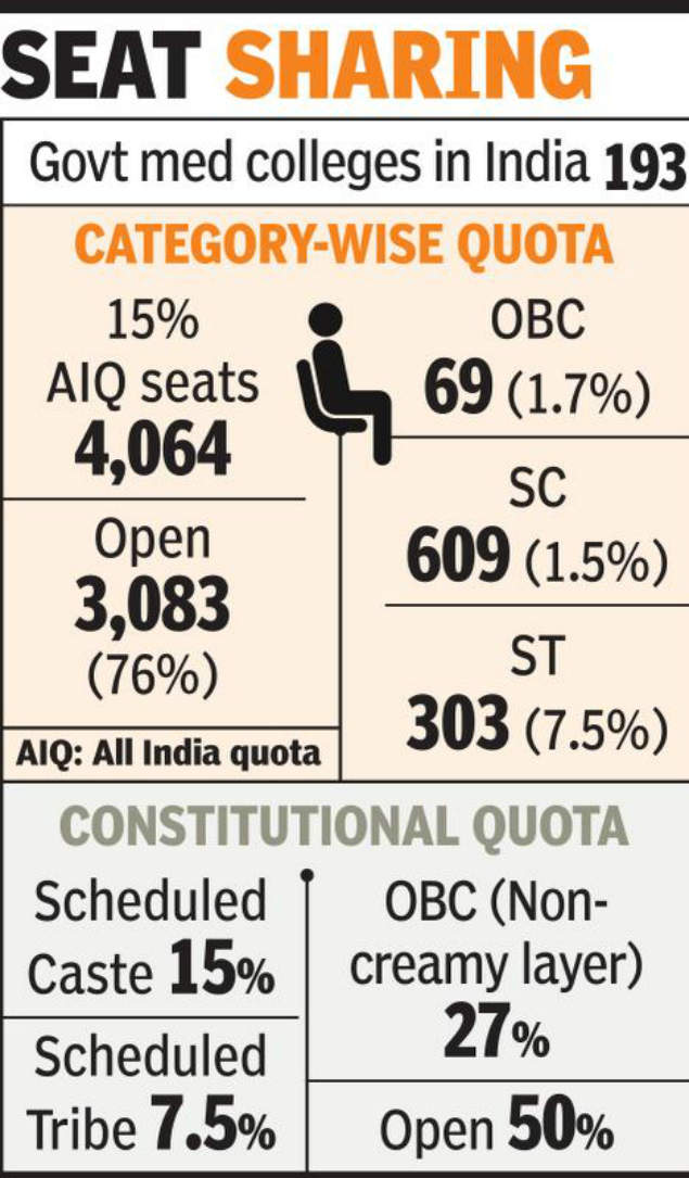 Stay on OBC, ESIC quota for MBBS, BDS to continue | Nagpur News