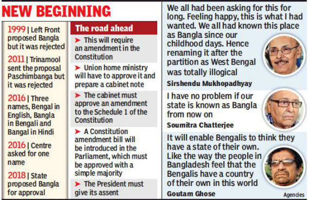 West Bengal's new name: Assembly gives go-ahead to 'Bangla