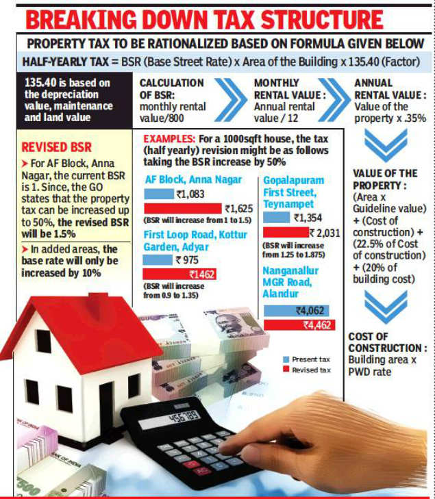 property tax: Corporation devises formula to calculate property tax