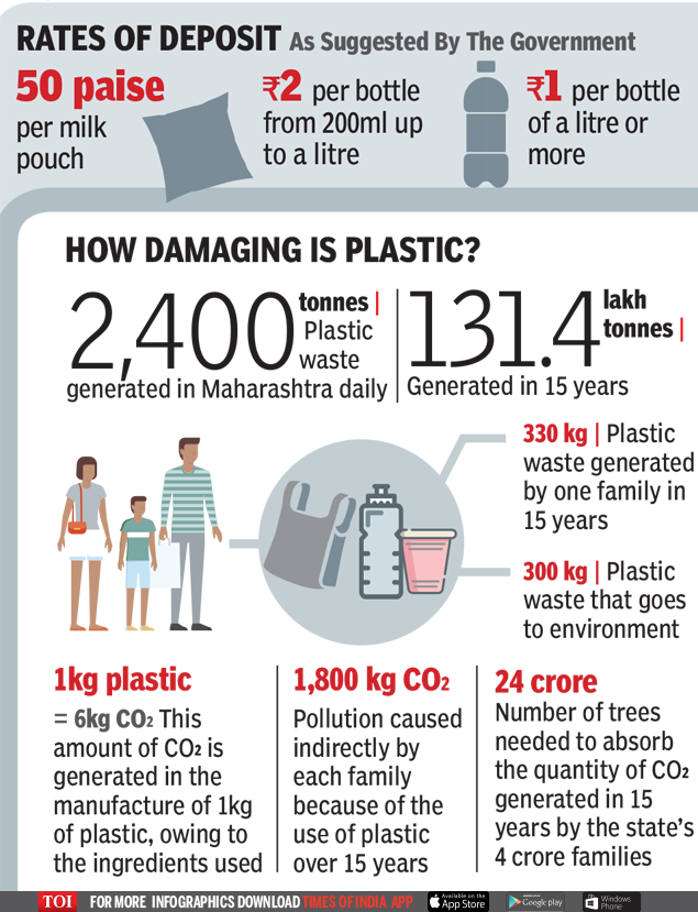 After banning plastic, Maharashtra readies with buyback