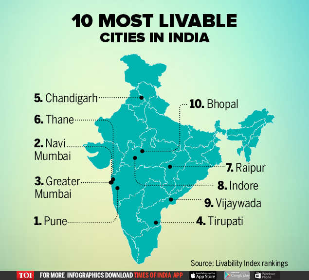 Pune most livable followed by Navi Mumbai, Rampur in UP is the worst Capital City Of India Map on