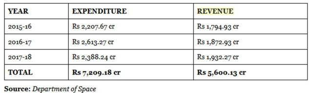 Isro earns Rs 5,600 crore in three years | India News