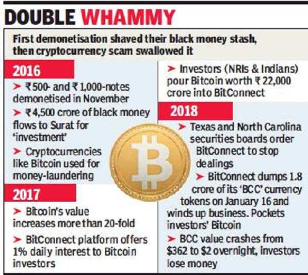 Bitcoin fraud: How investors lost Rs 22,000 crore - Times of India