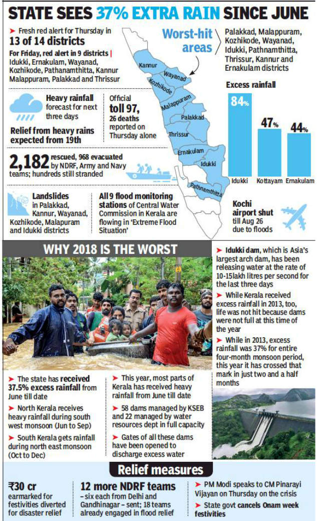 Kerala floods: It is very bad and getting worse | Kochi News