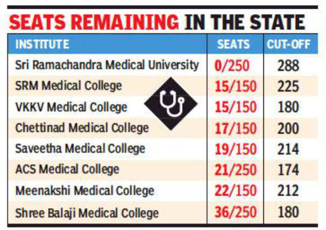 medical admission: Medical admission more competitive as scores and