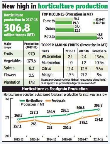 Decline in tomato, onion, potato production but horticulture