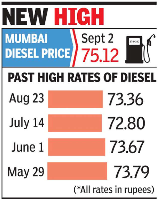 Petrol price: Petrol at Rs 86 25 in Mumbai, highest ever for