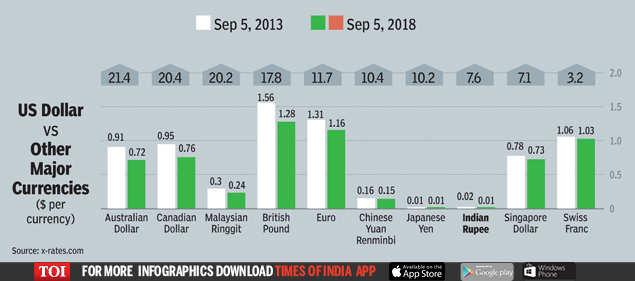 Indian Ru Has Depreciated
