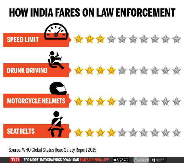 India way behind 2020 target, road accidents still kill over