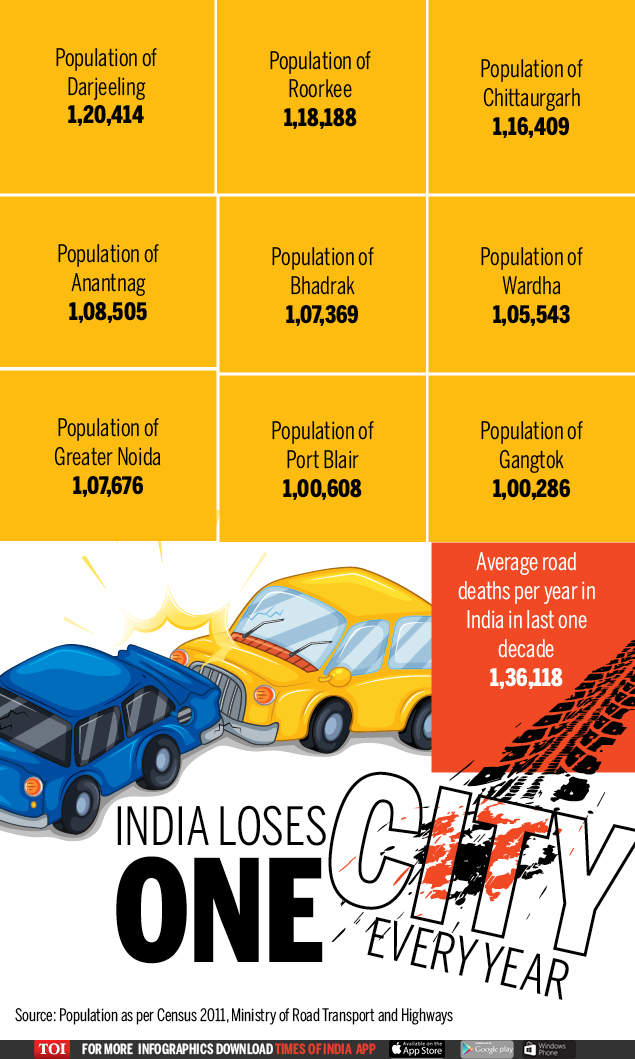 India way behind 2020 target, road accidents still kill over a lakh