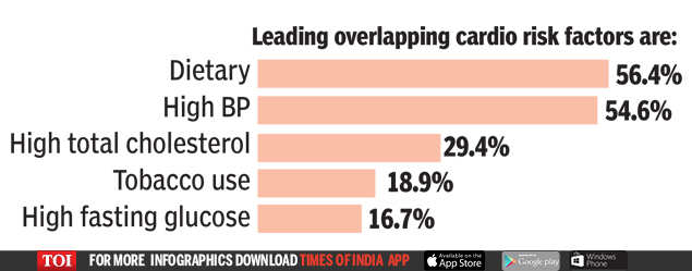 Heart disease the biggest killer in India, COPD second