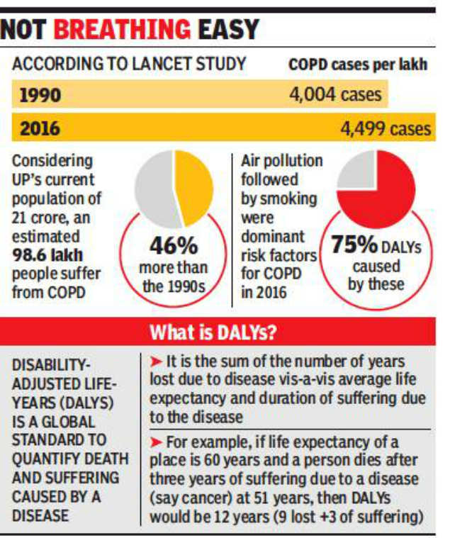 Lungs diseases: Pulmonary diseases up by 46% in UP since '90