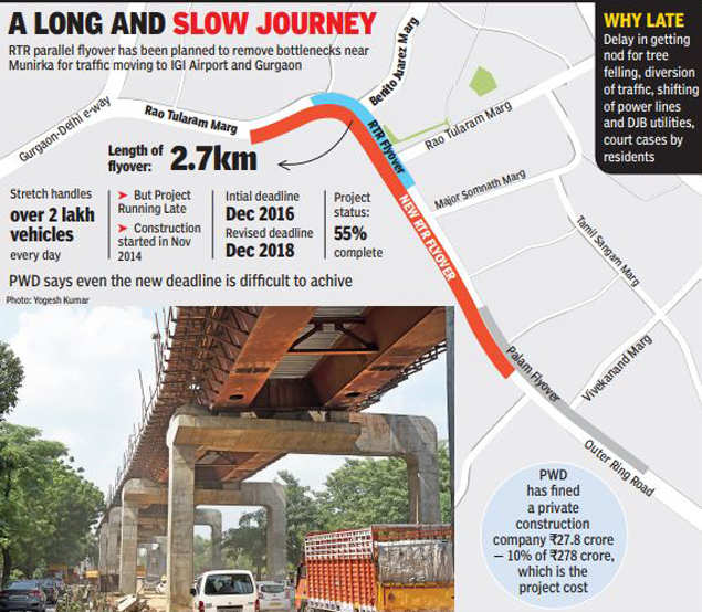 Delhi: RTR flyover's foundation in place, but project may