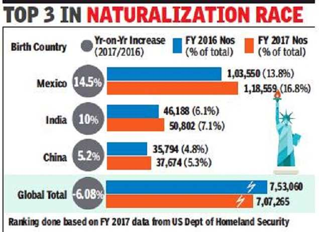 Last year, 50k Indians got US citizenship, 2nd to Mexicans