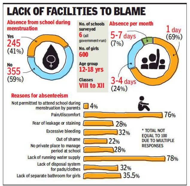 Cycle of bad hygiene: Why 40% of girls in govt schools stay