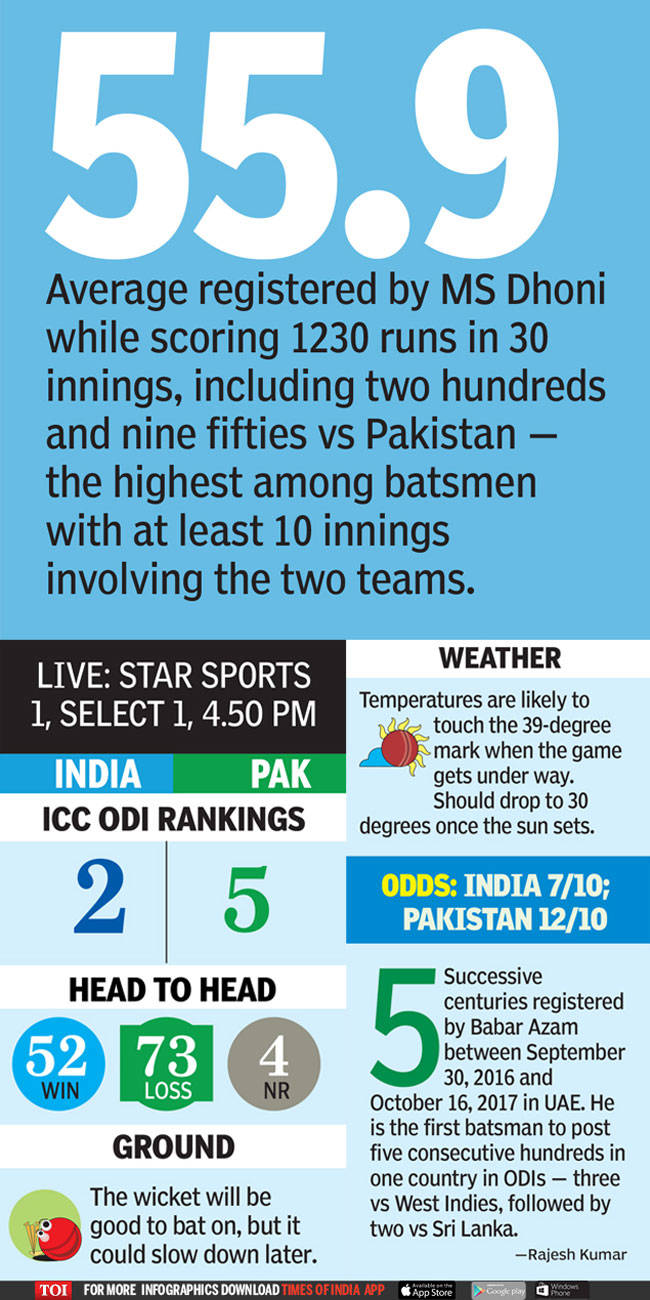 Ind vs Pak Asia Cup: A rivalry resumes at Asia Cup 2018 | Cricket