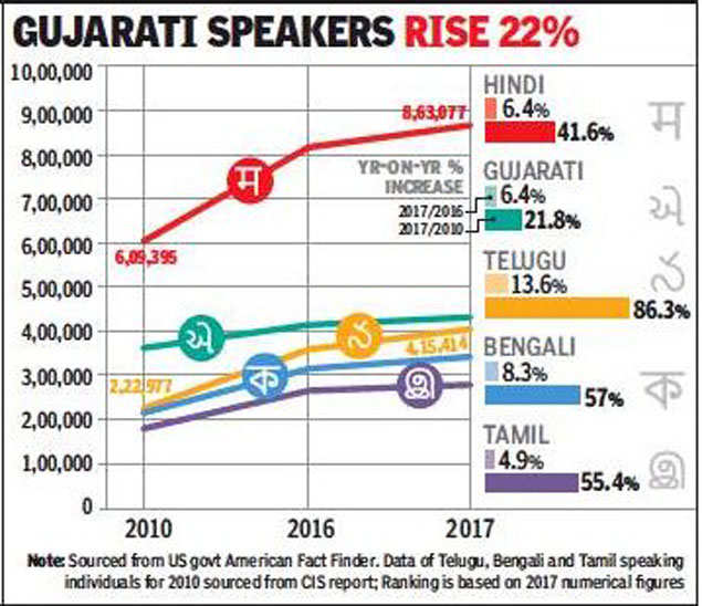 Hindi most spoken Indian language in US, Telugu speakers up 86% in 8