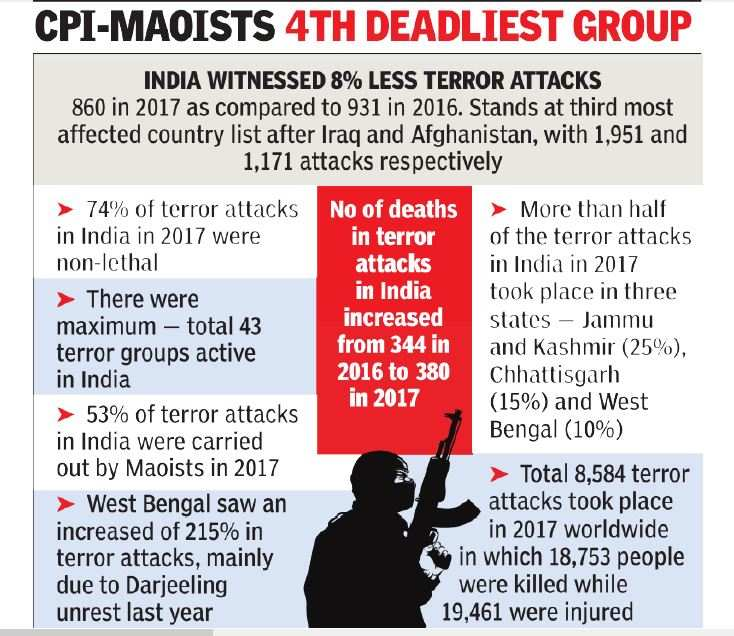 India third worst hit in world by terror, after Iraq and Afghanistan