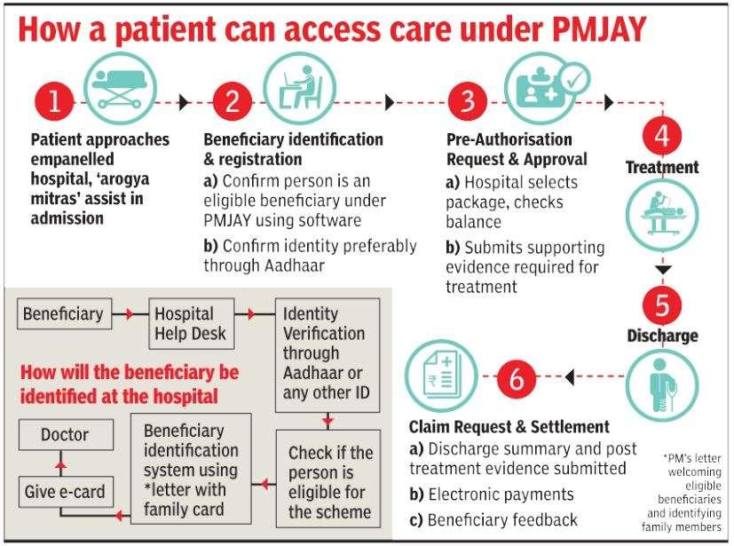 Ayushman Bharat scheme: Health insurance details, eligibility, how