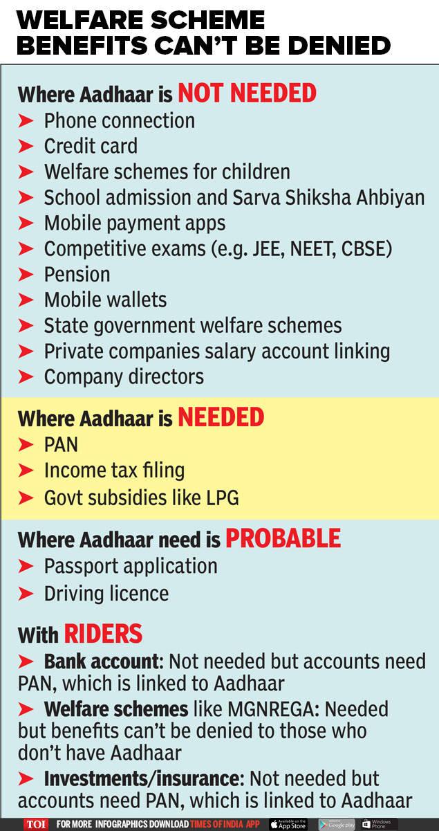 Supreme court judgment on Aadhaar: Aadhaar stays, minus