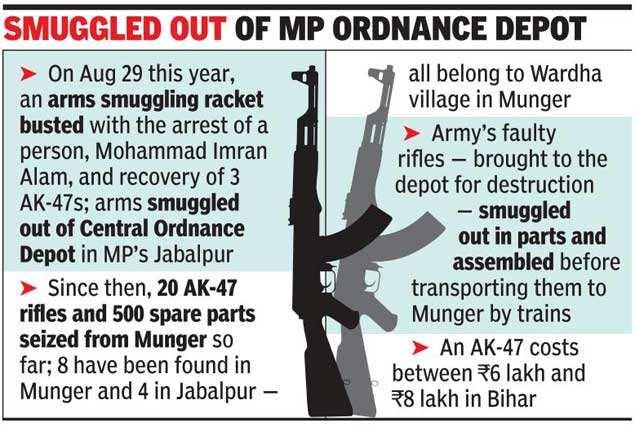 Bihar: Stolen AK-47s drench Bihar in blood | India News - Times of India