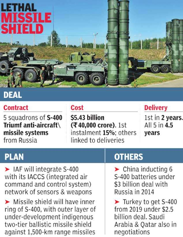 S-400 missile deal: Triumf can destroy targets 380km away