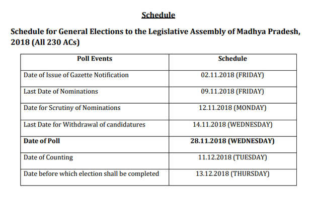 MP Election date: Madhya Pradesh assembly elections on November 28
