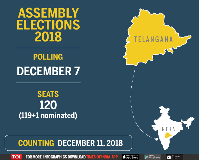 Telangana election dates 2018: Voting on December 7, results