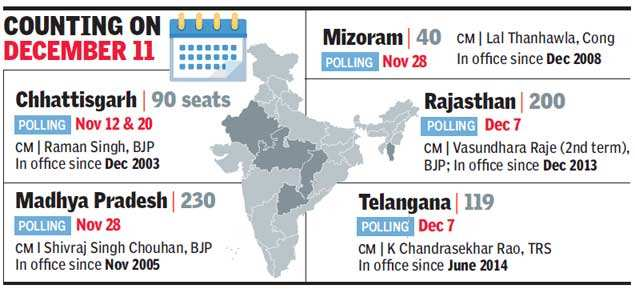 MP, Rajasthan, Chhattisgarh, Telangana, Mizoram election