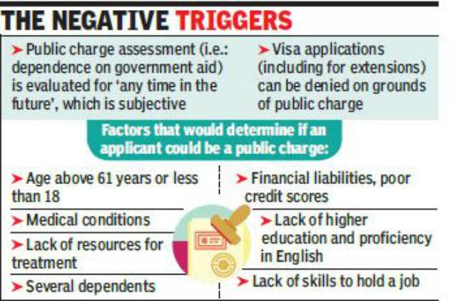 H1B Visa: Draft proposes fresh US immigration curb | India