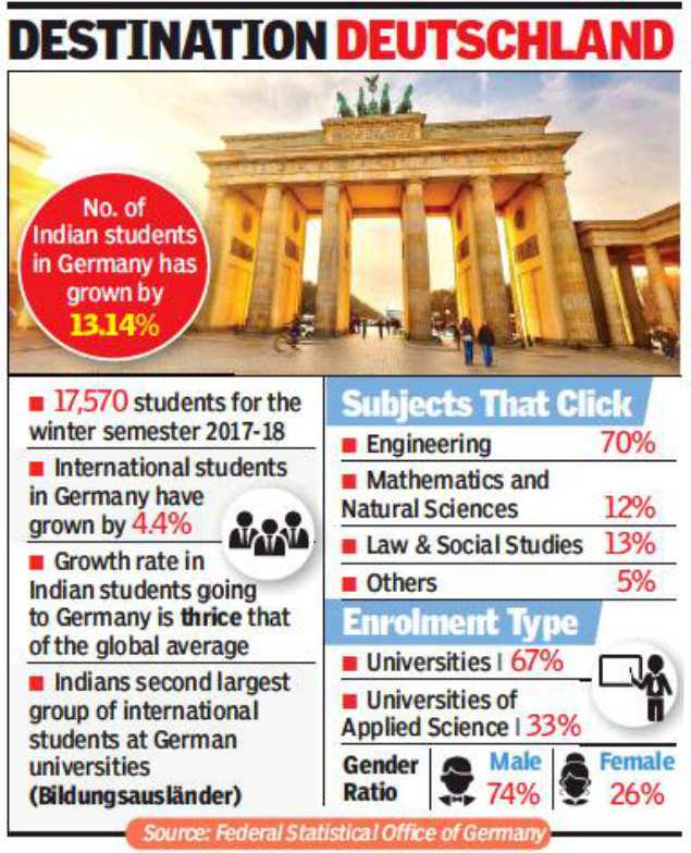 Environmental chemistry: German varsities draw more Indian students