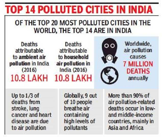 In a first, WHO calls global meet to tackle pollution | India News