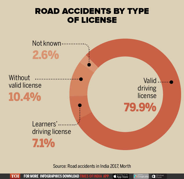 Road safety shocker: 80% road accidents caused by valid