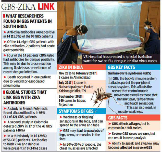 Paralysis fear in zika ground zero | Ahmedabad News - Times