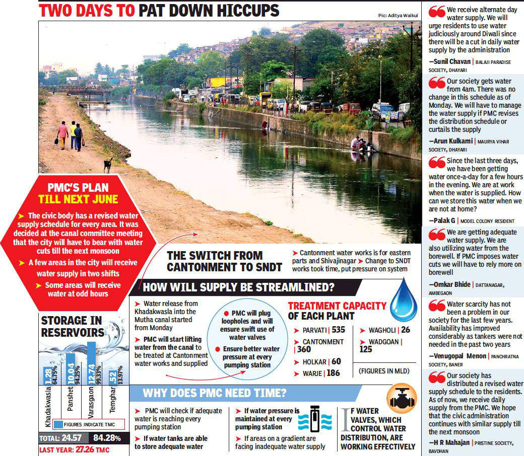 Water supply, curtailed for a rainy day, goes awry | Pune News