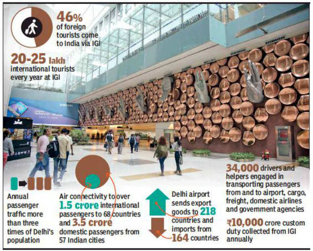 Delhi: Rs 9,000 crore in 3 years to make IGI ready for 10