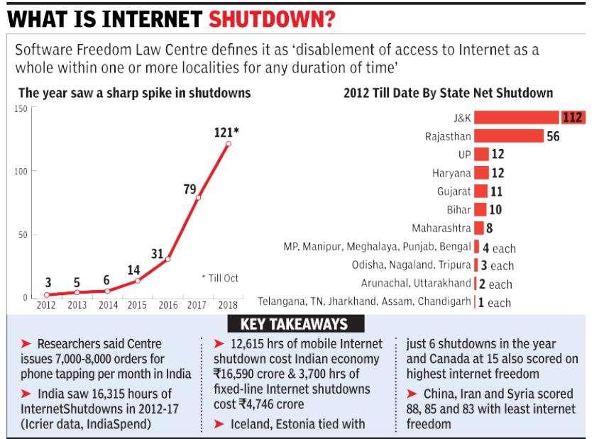 Internet shutdown: India tops world with most Net shutdowns | India