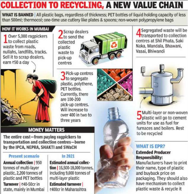 In 3 years, 400 crore plastic disposal industry in